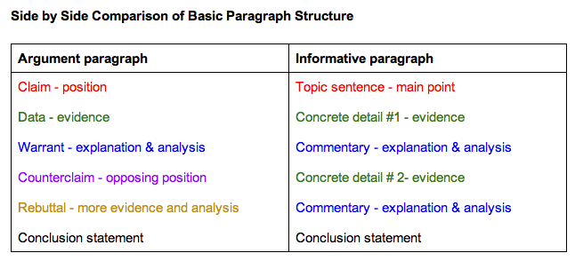 introduction paragraph for informative essay