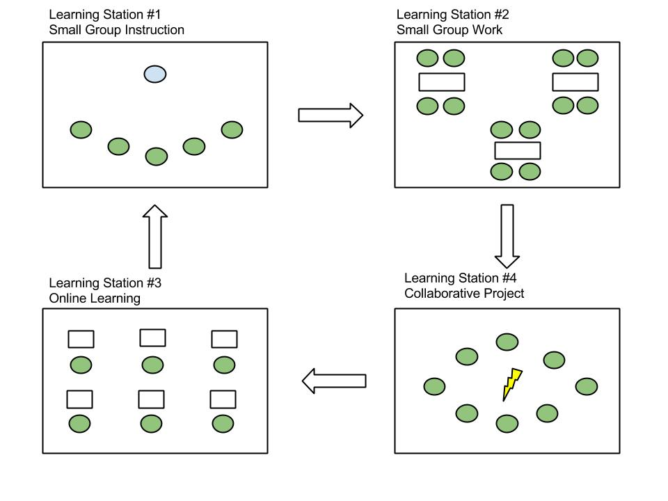 Create Small Learning Communities With The Station Rotation Model