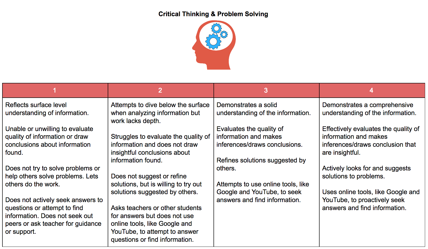 Teaching & Assessing Soft Skills |