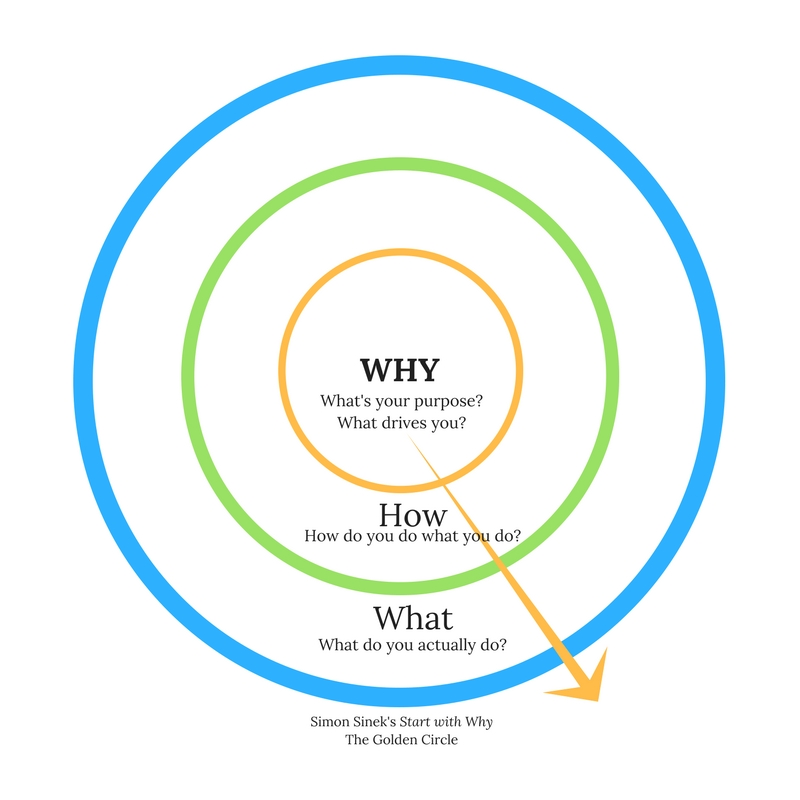 Start the New Year by Articulating Your WHY |