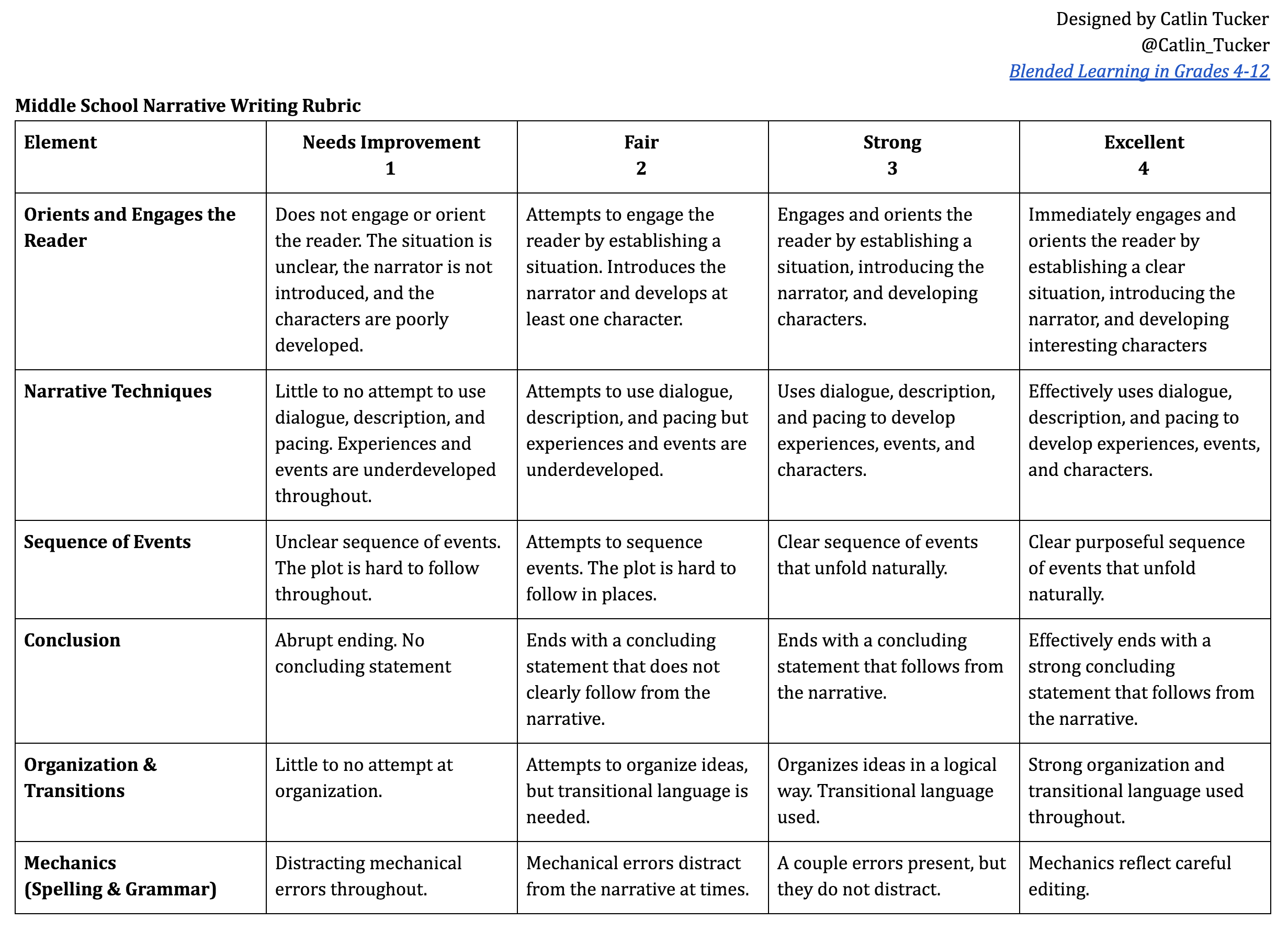 middle school writing rubrics