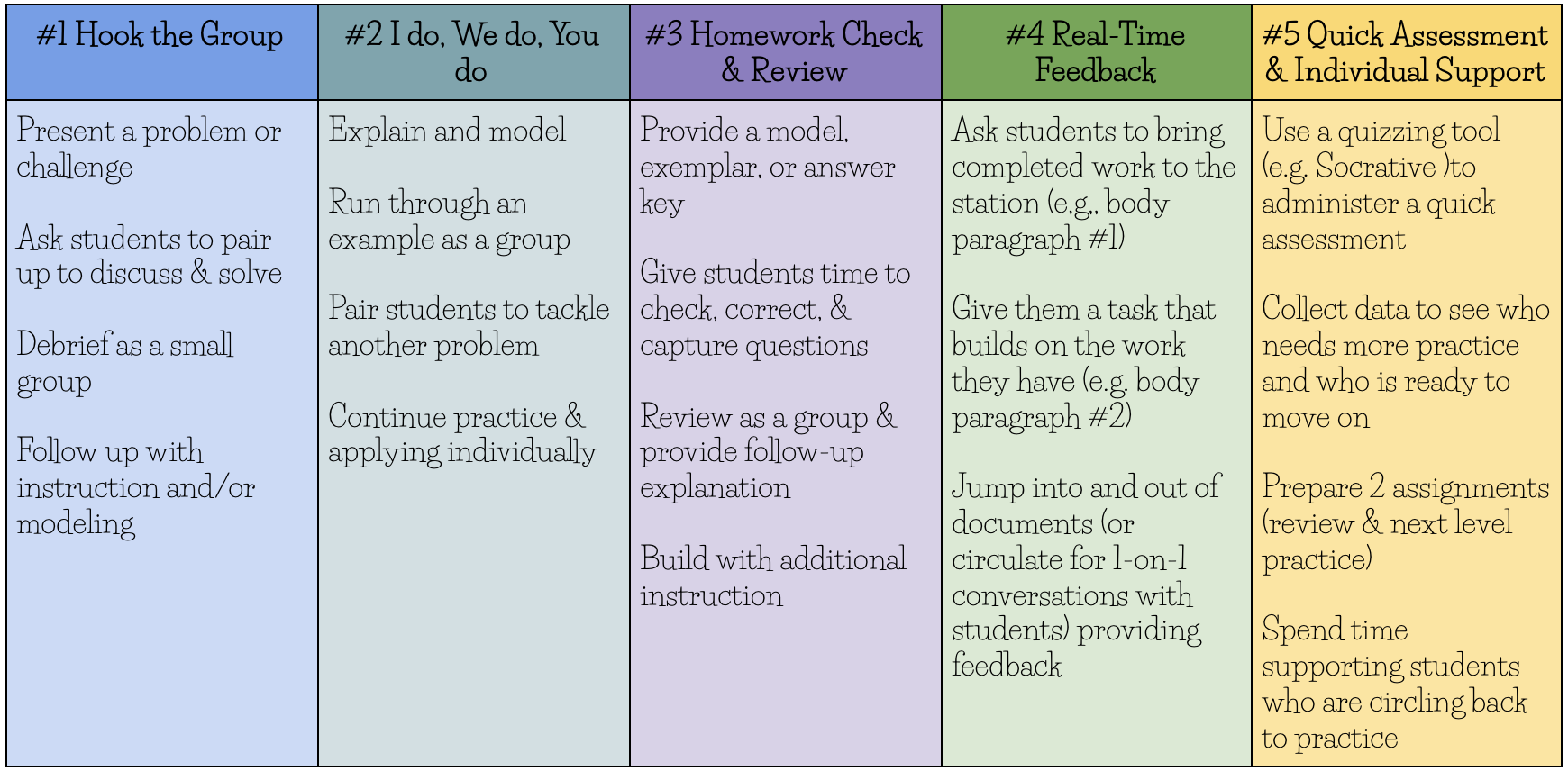 5 Ways to Design Your Teacher-led Station |