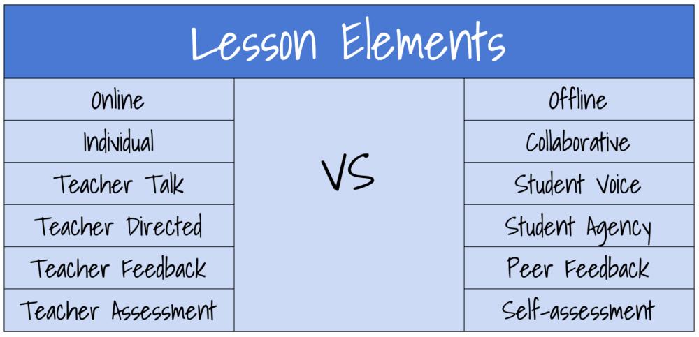 Designing Balanced Lessons |