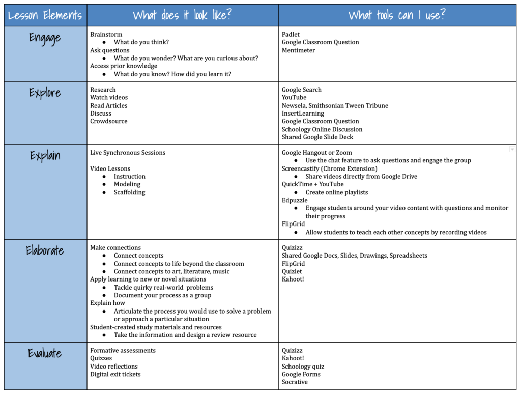 Personalised Learning Plans Template from catlintucker.com