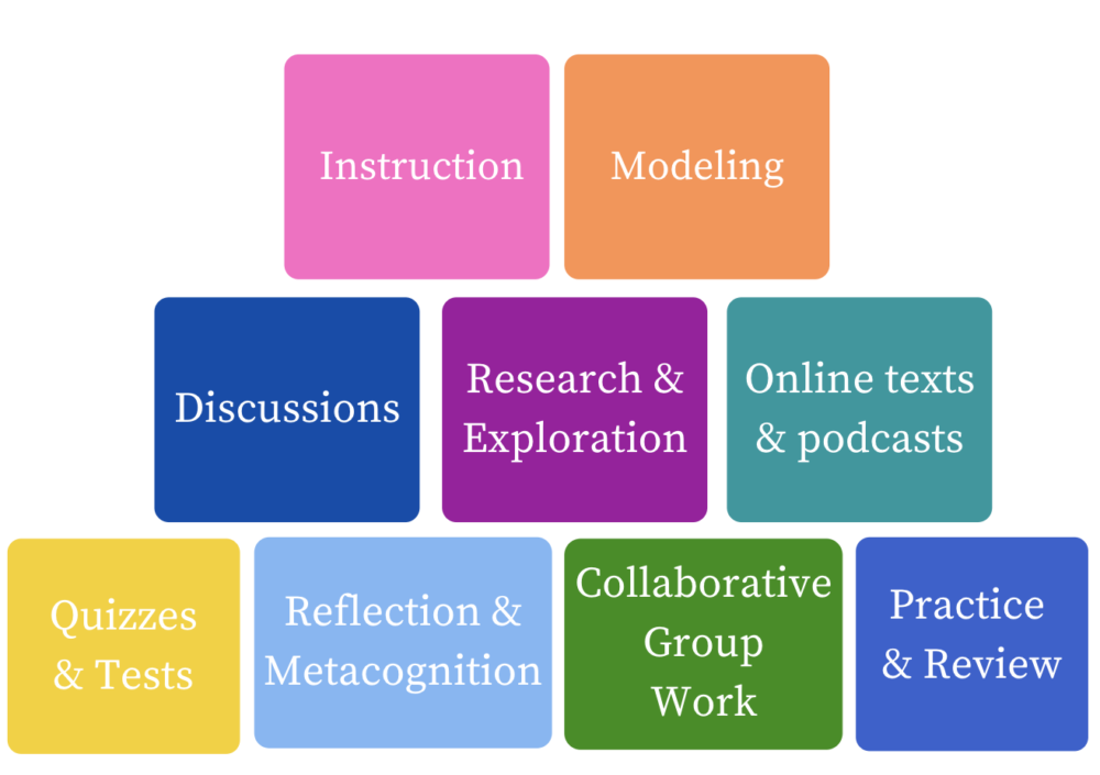 The Building Blocks of an Online Lesson |
